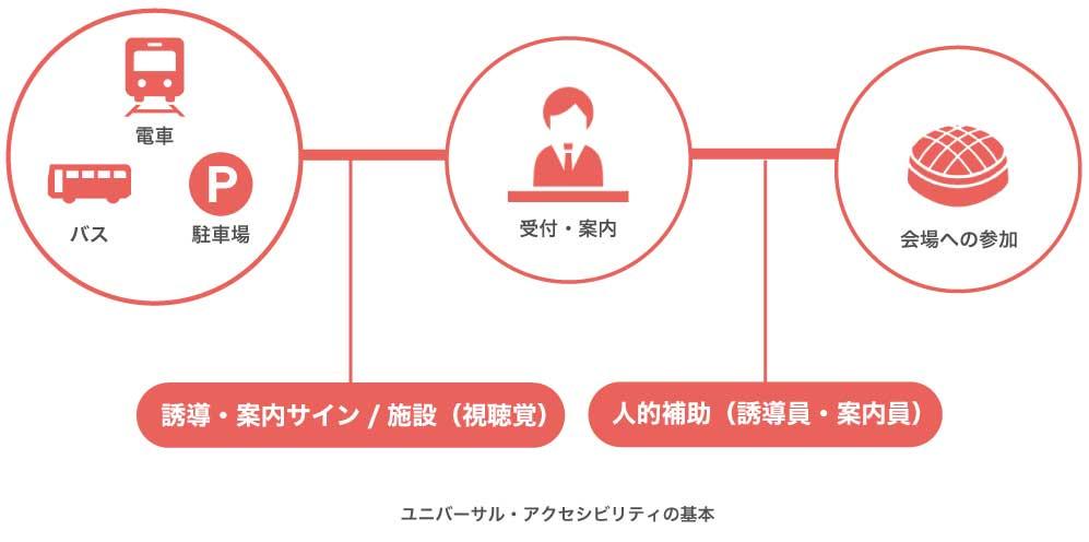 ユニバーサル・アクセシビリティの基本の図