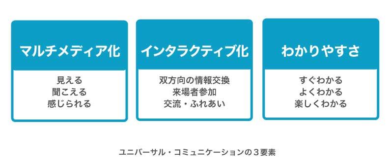 ユニバーサル・コミュニケーションの3要素