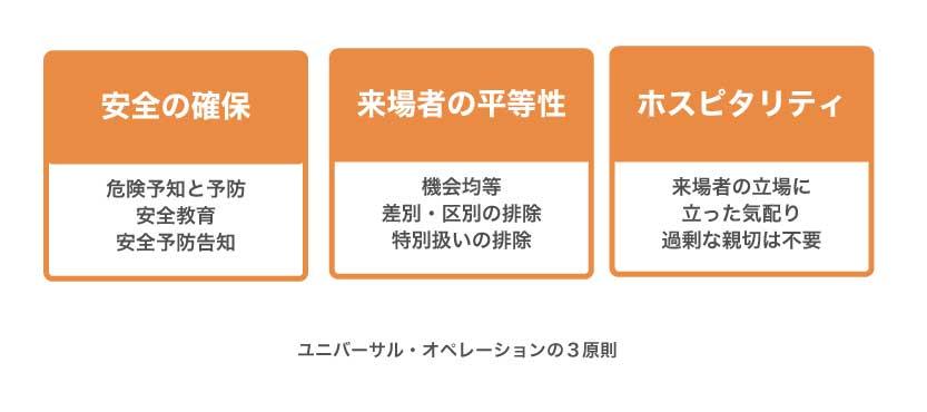 ユニバーサル・オペレーションの3原則の図