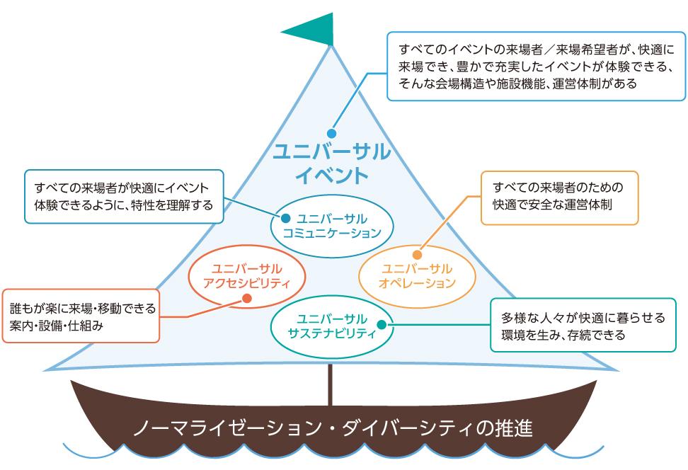 ユニバーサルイベントの構造