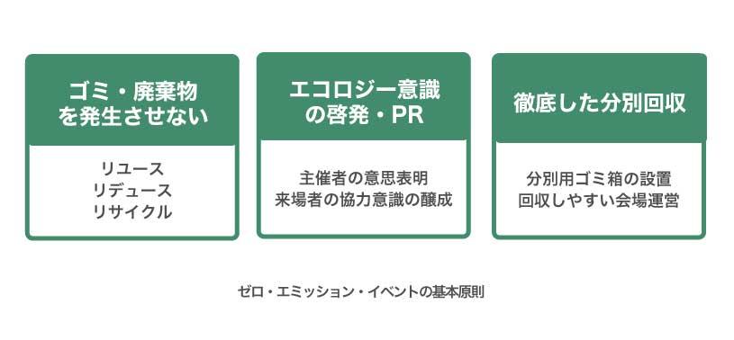 ゼロ・エミッション・イベントの基本原則の図